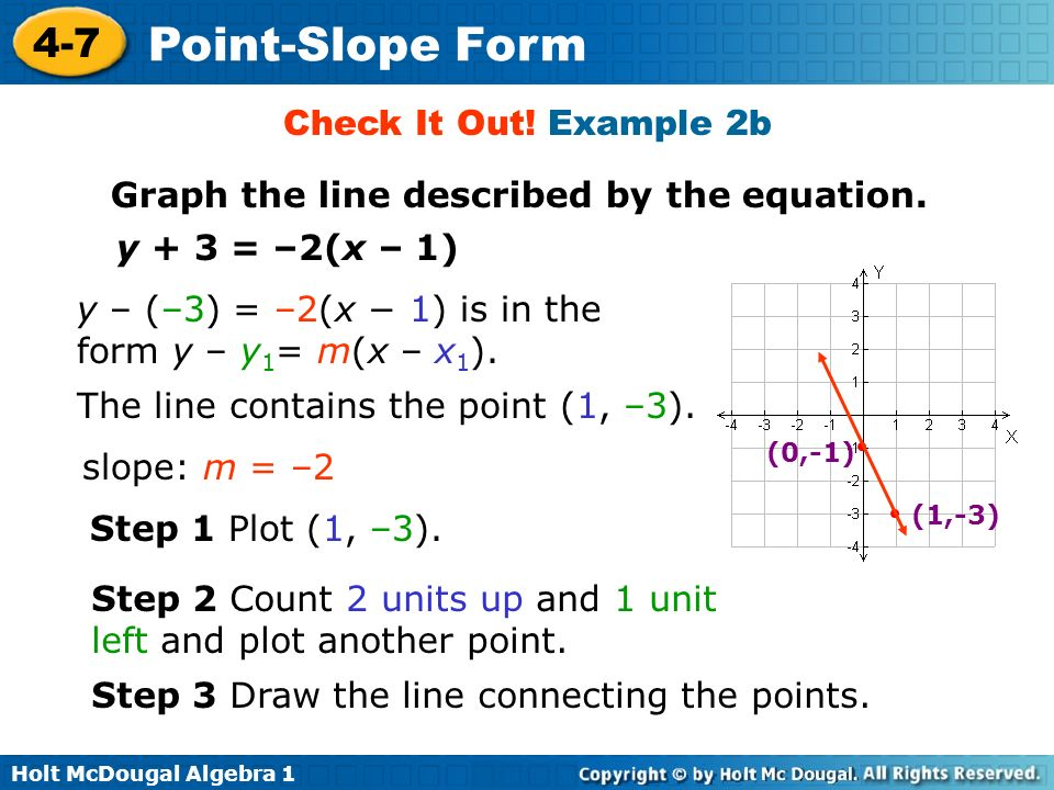 Slope Intercept Calculator