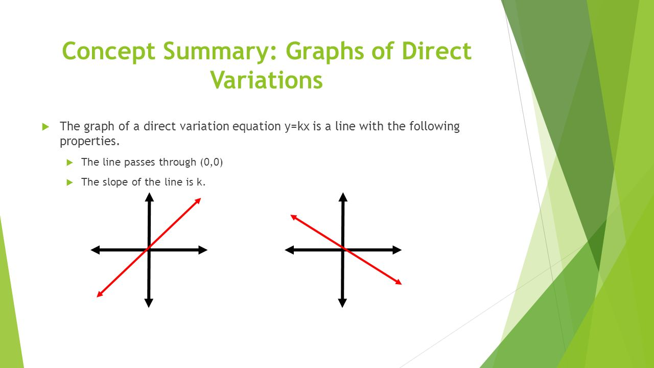 Concept Summary: Graphs Of Direct Variations Slope Card Sort Lesson 94 Direct  Variation
