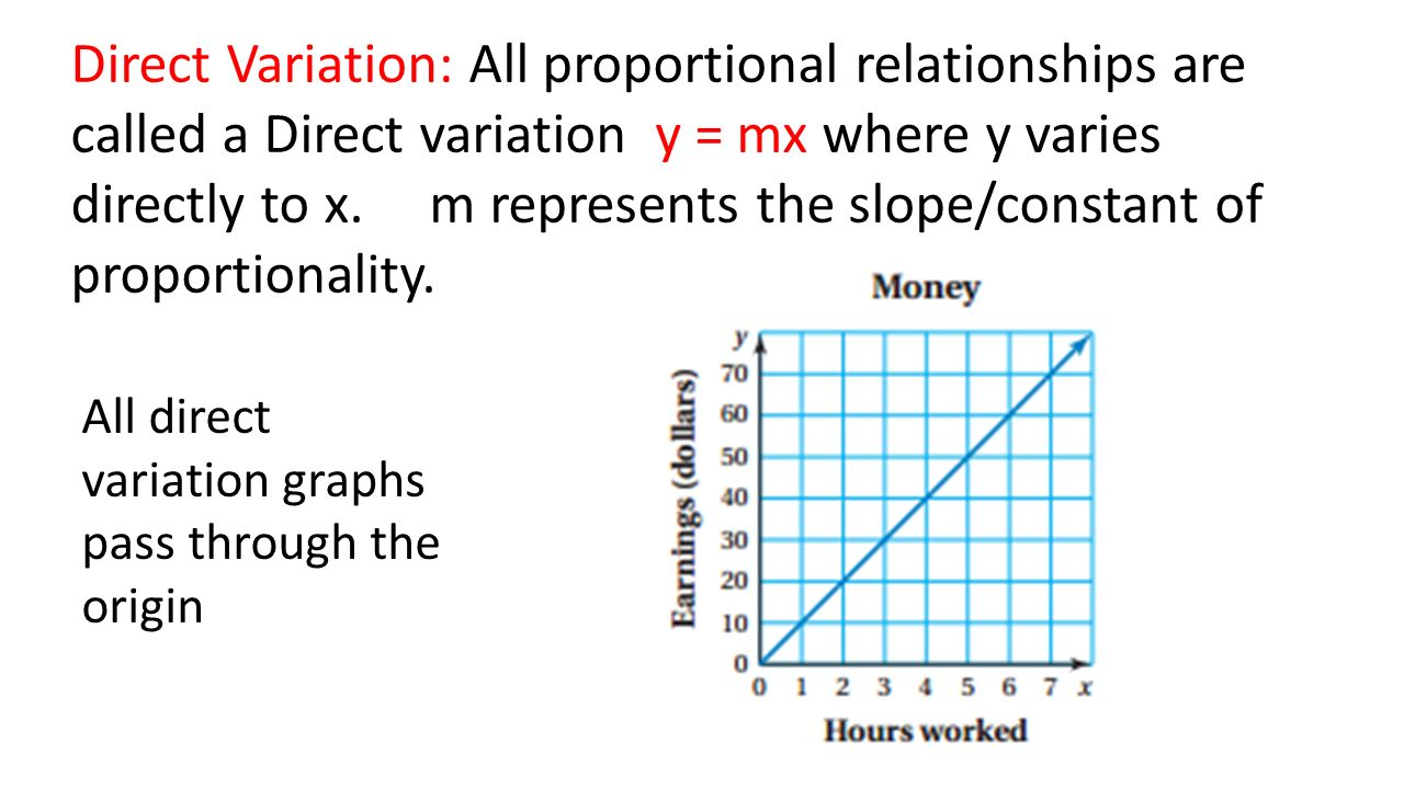 graph of a directly proportional relationship