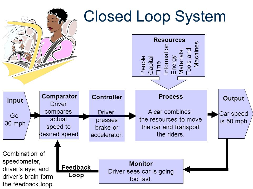 Technological Systems Ppt Video Online Download
