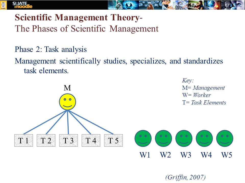 Scientific Management Theory- The Phases of Scientific Management