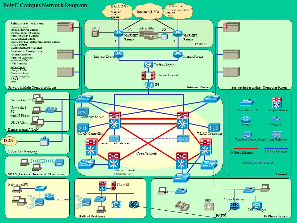 the e-learning support for - ppt download wireless router network diagram wireless campus network diagram