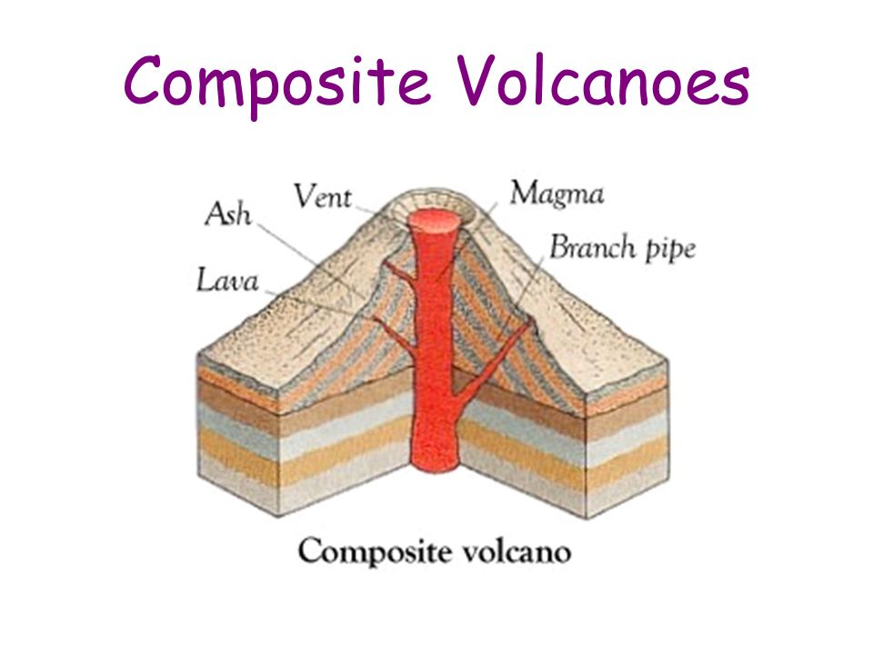 Shield volcanoes the magma inside a shield volcano is rich in iron 5 composite volcanoes ccuart Image collections