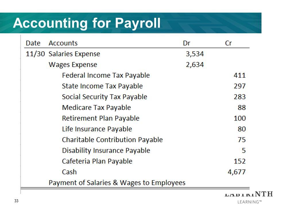 Payroll Accounting | Explanation | AccountingCoach