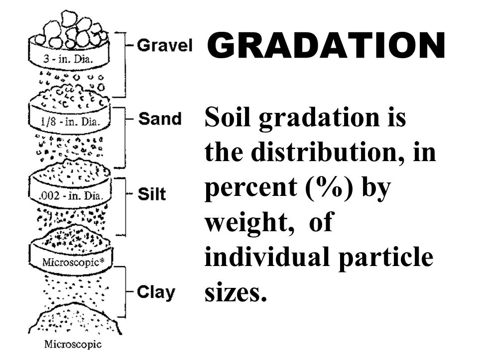 Soil and rock soil and rock are the principle components for Soil grading