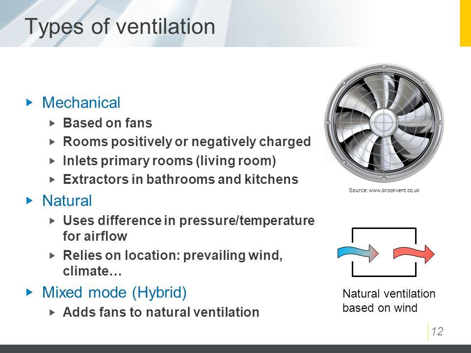 Types Of Ventilators : Ventilation ppt video online download