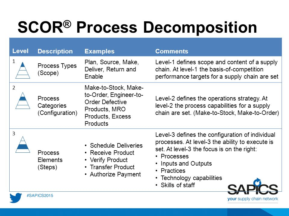 Scor A Journey Of Supply Chain Process Excellence Ppt