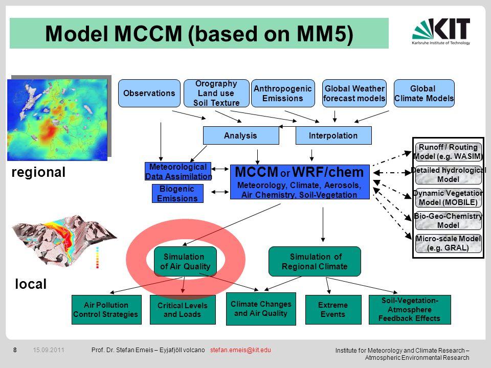 Model MCCM (based on MM5)