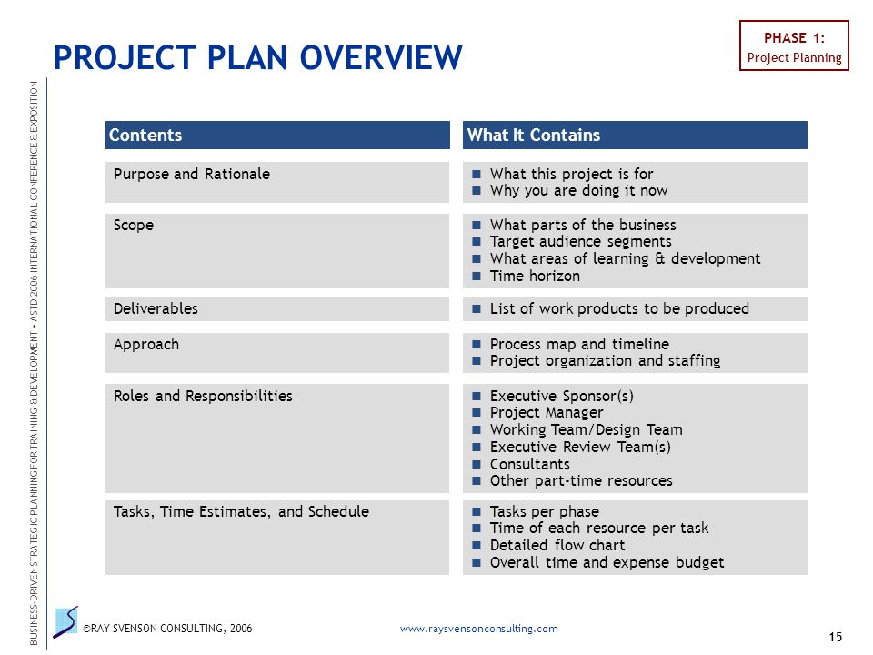 learning development plan A guide to writing an executive development plan (edp) office of continuous learning and career management us department of labor.