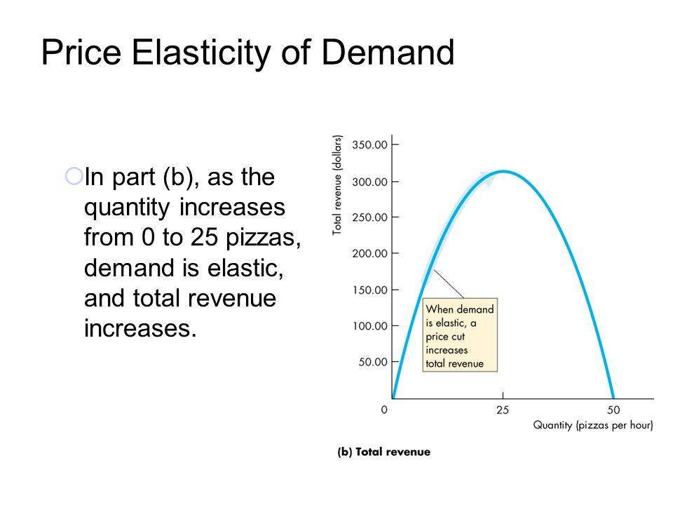 price elasticity of demand and price discrimination economics essay Essay on monopoly market | micro economics thus the price elasticity of demand under monopoly differences in demand elasticity: for price discrimination.