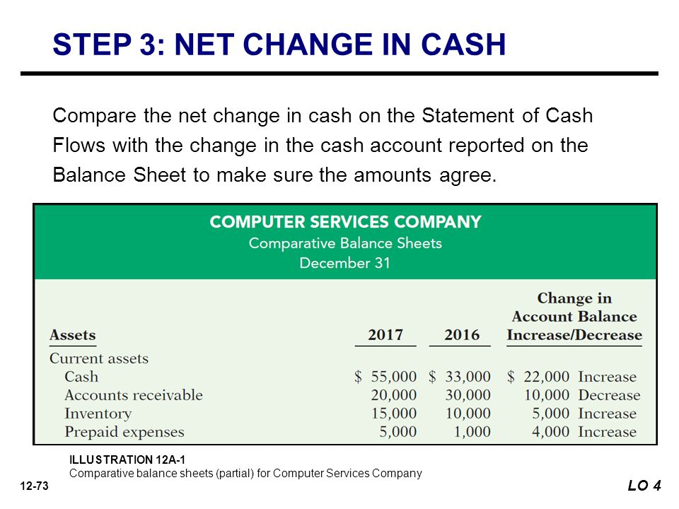 how to prepare a cash account