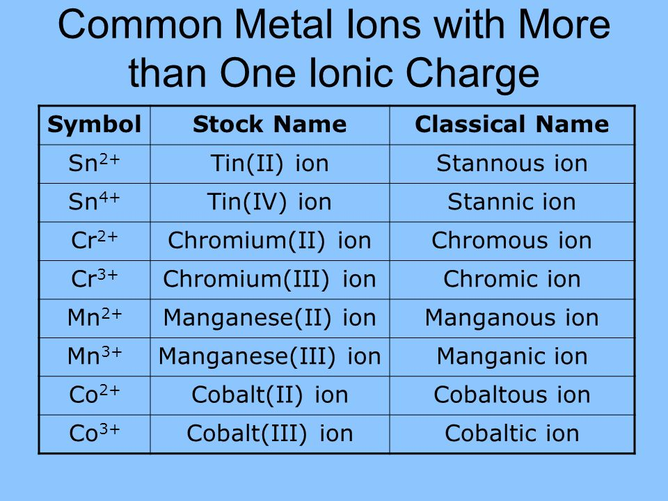 Periodic table tin periodic table charge periodic table of ch 71 forming ions ppt video online download periodic table tin urtaz Image collections
