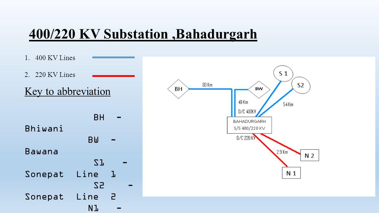 400/220 KV Substation ,Bahadurgarh