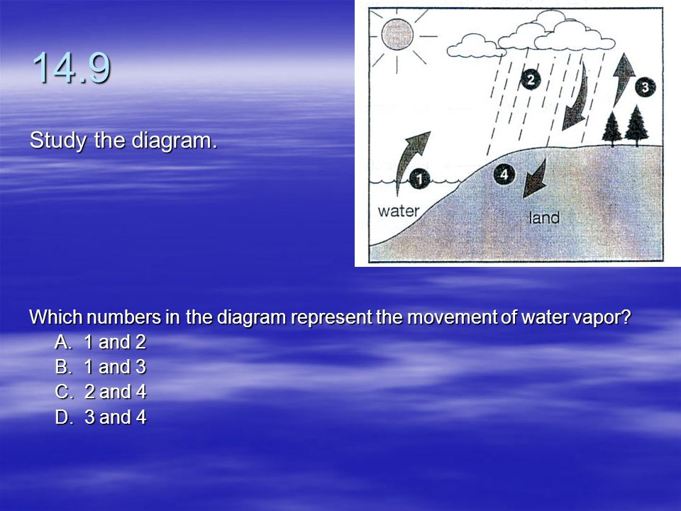 14.9 Study the diagram. Which numbers in the diagram represent the movement of water vapor A. 1 and 2.
