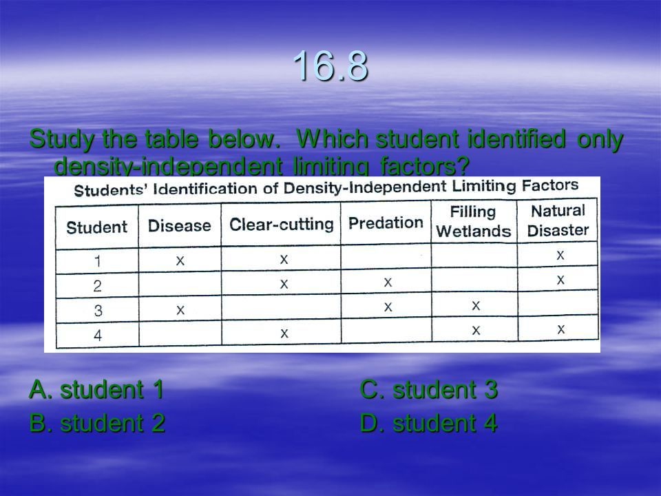16.8 Study the table below. Which student identified only density-independent limiting factors A. student 1 C. student 3.