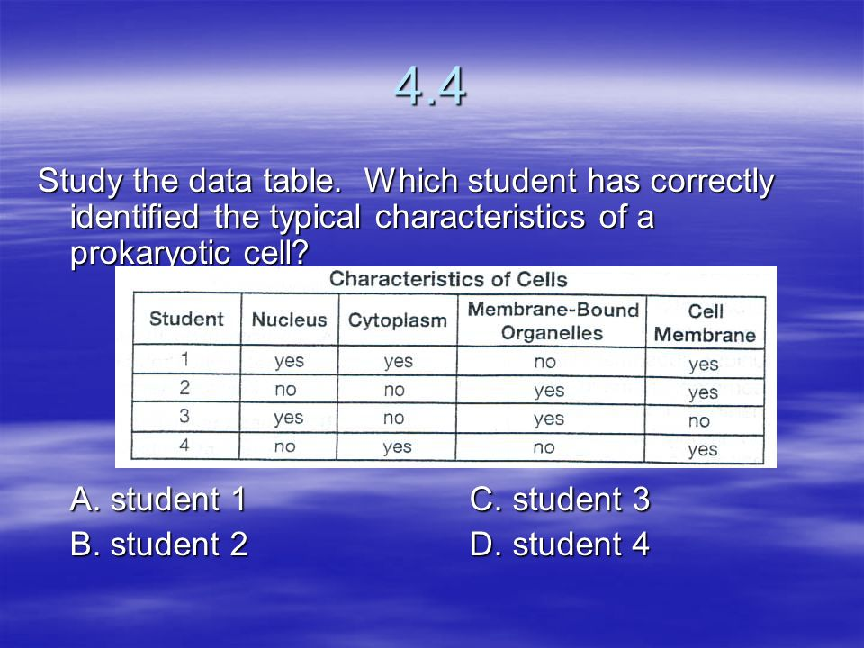 4.4 Study the data table. Which student has correctly identified the typical characteristics of a prokaryotic cell