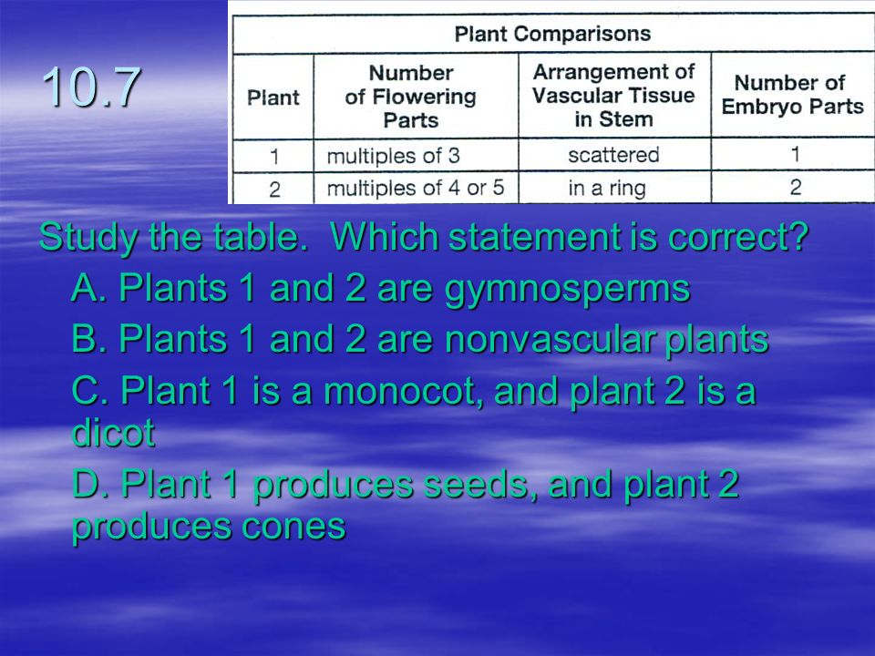 10.7 Study the table. Which statement is correct