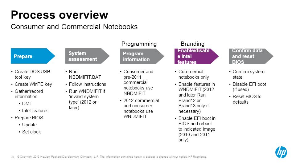 Course or module title Consumer and Commercial Notebooks