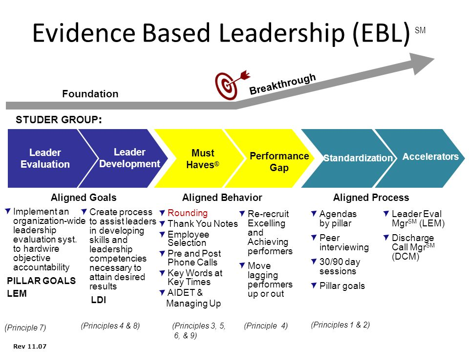 Rounding for outcomes internal customers ppt video online download 2 evidence based leadership fandeluxe Choice Image