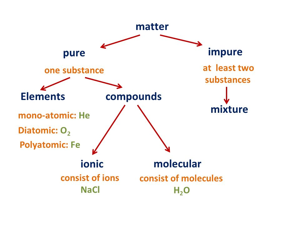 pure and impure matter All matter can be broadly divided into two major groups pure and impure the term 'purity' has quite a different meaning in chemistry than in our day-to-day life.