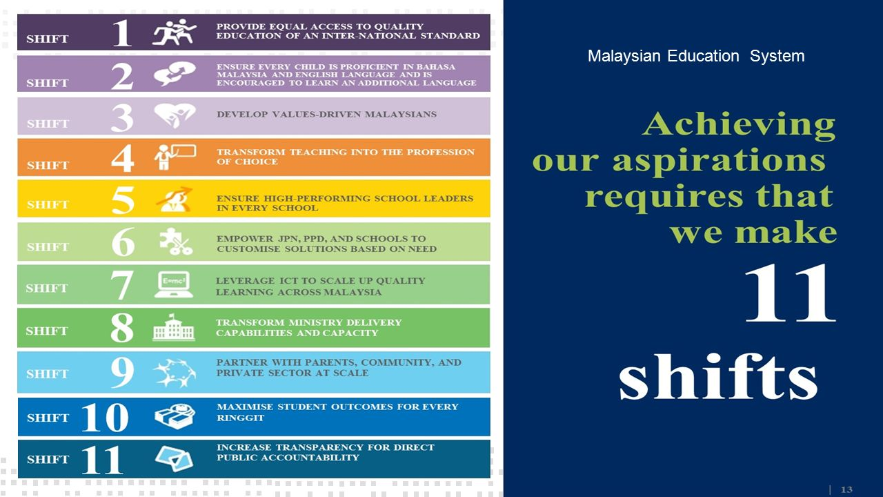 Ministry of higher education ppt video online download malaysian education system malvernweather Image collections