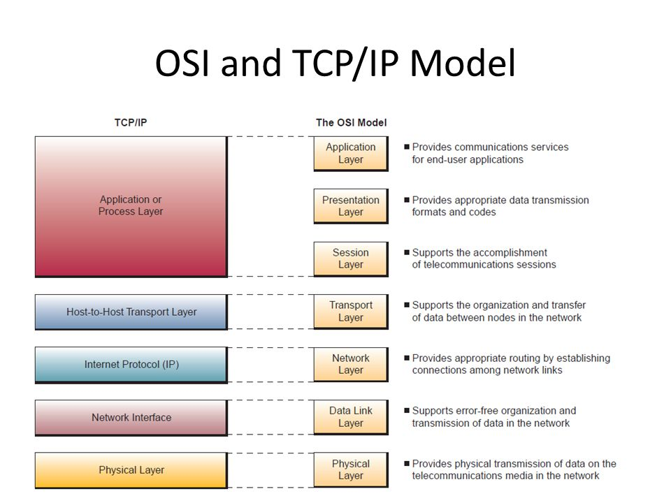 the tcp ip and osi networking models 2011-6-28  comparing osi and tcp/ip models osi model central concepts: o service: what the layer does o interface: how entities above the layer access it o protocol: how.