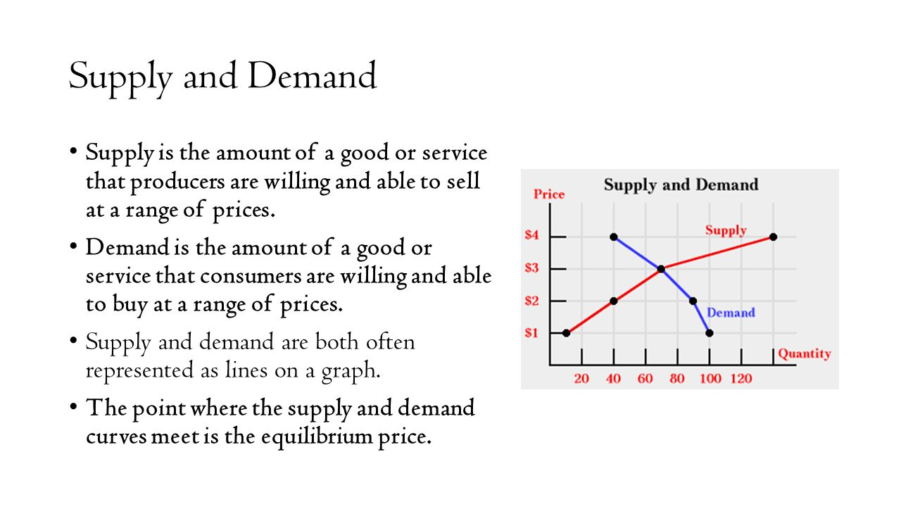 economic supply and demand and cost