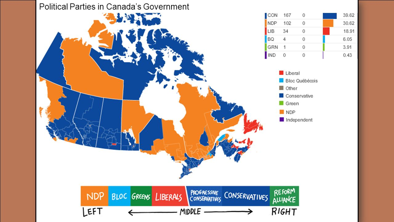 Political Parties in Canada's Government