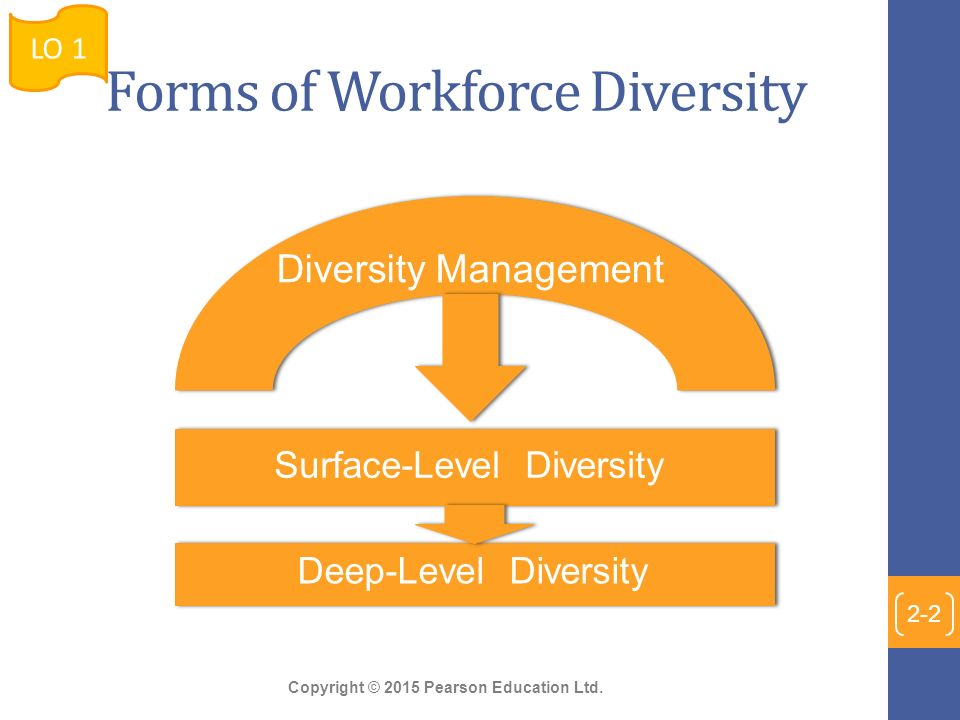 describe forms of workforce diversity How would you define diversity diversity in an academic setting refers to the inclusion of people from all different types of backgrounds,.