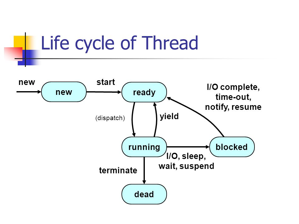 Life cycle of Thread new start new ready I/O complete, time-out
