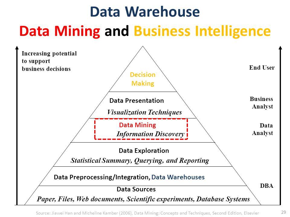 data warehousing and data mining textbook pdf