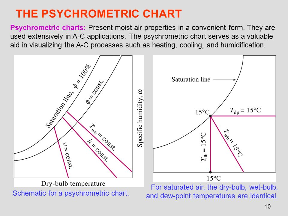 Chapter 14 gasvapor mixtures and air conditioning ppt video the psychrometric chart ccuart Images