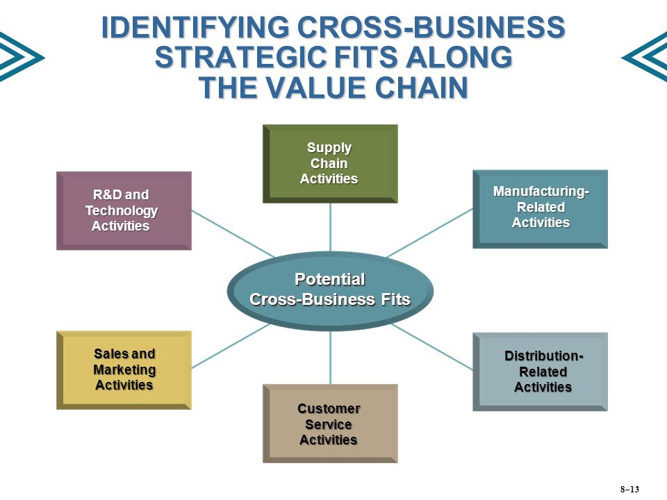 3m strategy business and corporate values 3m company business strategy 3m strategy: business and corporate values associated with 3m worldwide business strategy in 3m in order to motivate.
