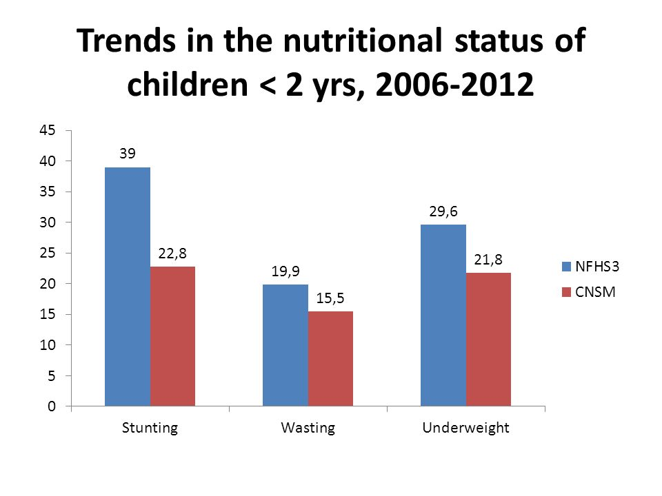 nutritional status of students in statistics These surveys collect detailed information on food and nutrient intake and nutritional status of new zealanders this information is needed to monitor food and there are three main ways of getting data and statistics from the new zealand national nutrition surveys the nutrition section contains the key.