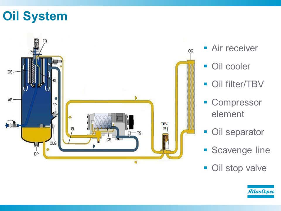 Oil+System+Air+receiver+Oil+cooler+Oil+filter%2FTBV+Compressor+element xas 1800 jd7 compressors committed to sustainable productivity Atlas Copco Compressor Catalogue at n-0.co