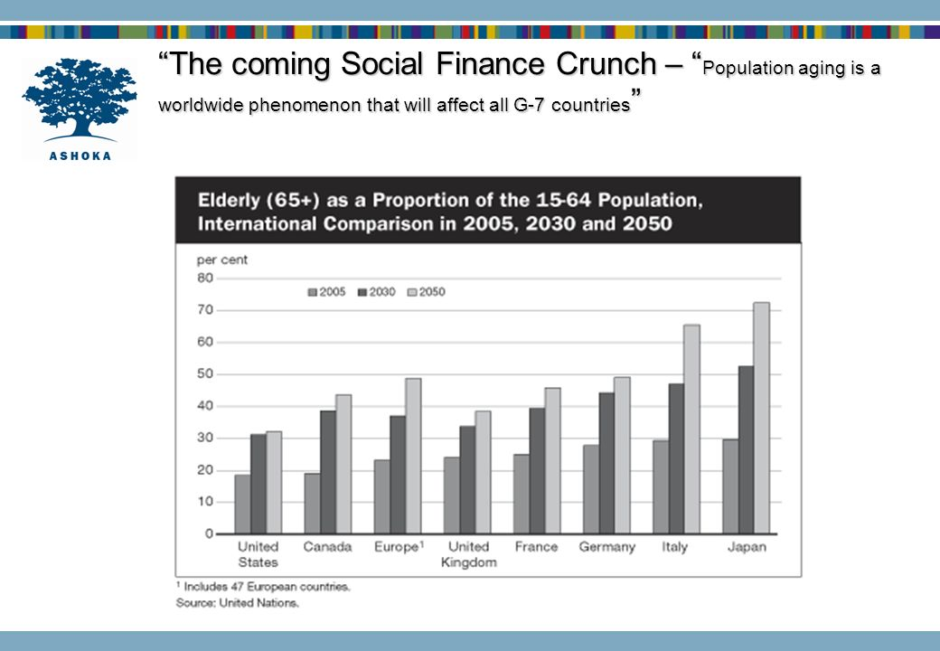The coming Social Finance Crunch – Population aging is a worldwide phenomenon that will affect all G-7 countries