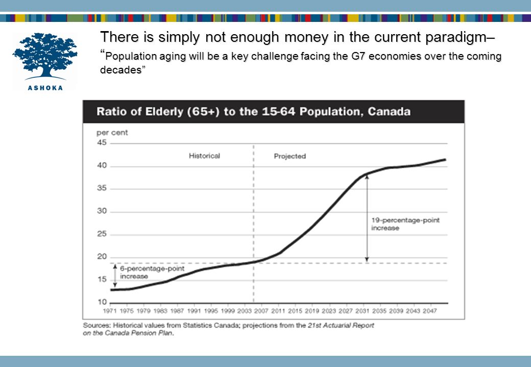 There is simply not enough money in the current paradigm– Population aging will be a key challenge facing the G7 economies over the coming decades