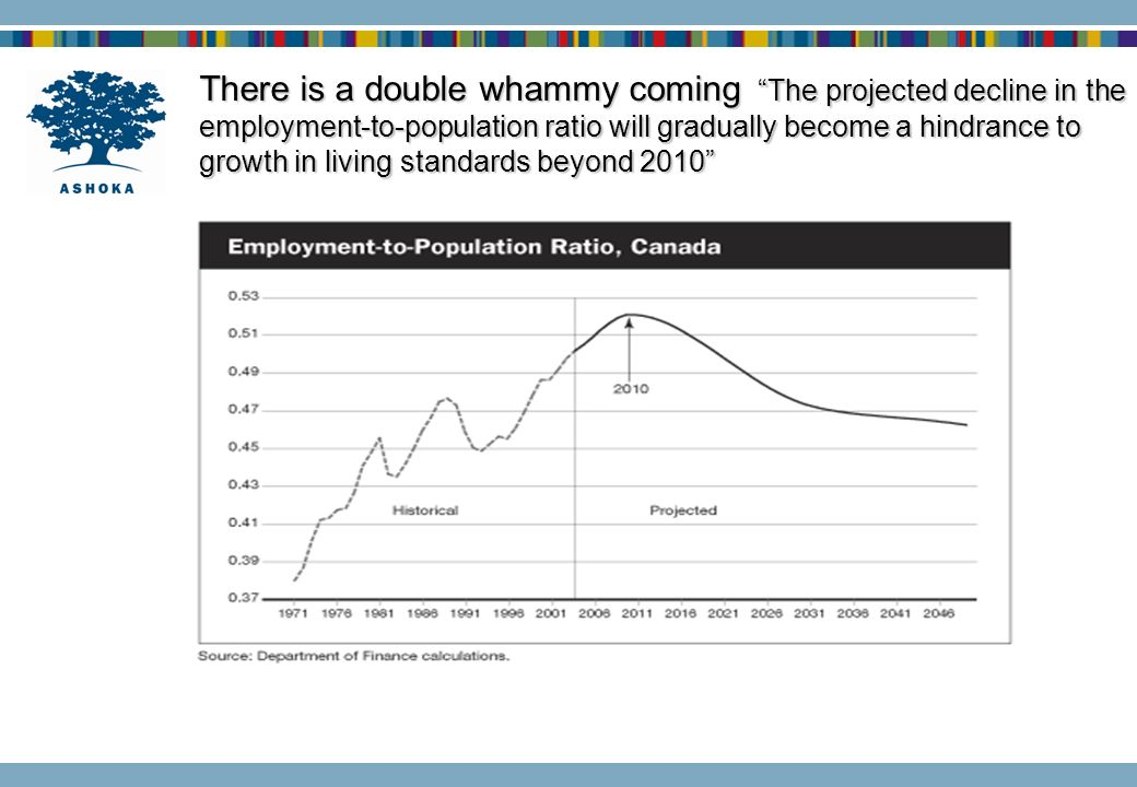 There is a double whammy coming The projected decline in the employment-to-population ratio will gradually become a hindrance to growth in living standards beyond 2010