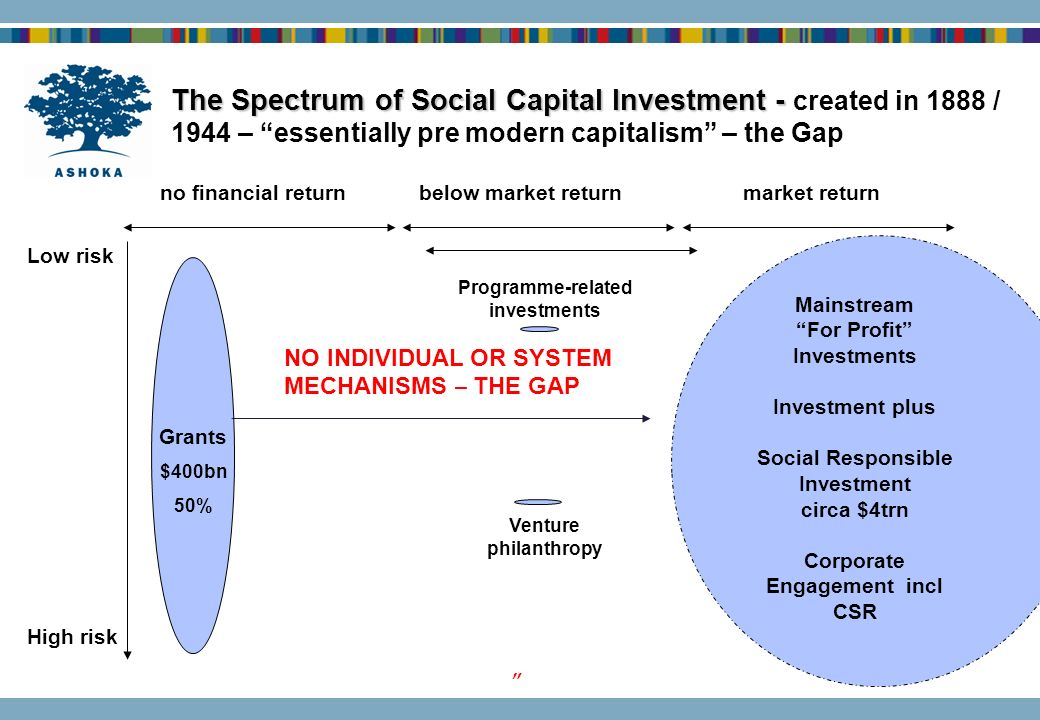 The Spectrum of Social Capital Investment - created in 1888 / 1944 – essentially pre modern capitalism – the Gap