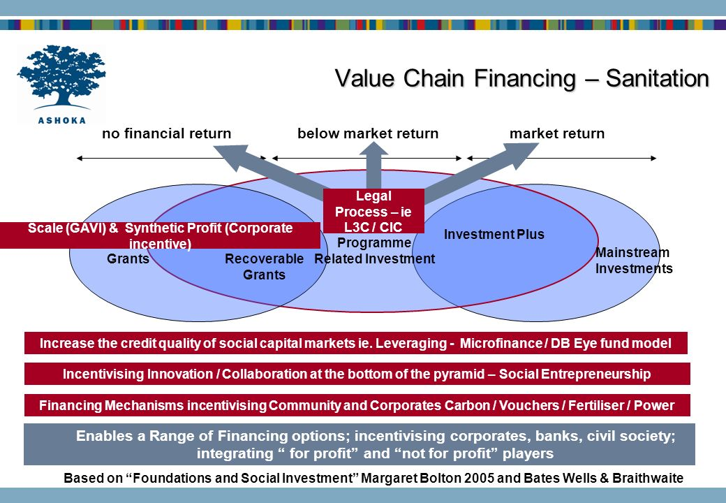 Value Chain Financing – Sanitation