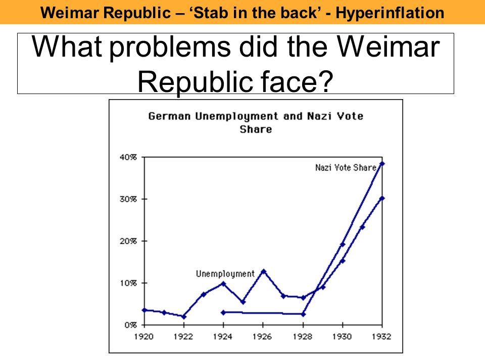 what problems did the weimar republic Germany faced numerous problems after world war i the most pressing involved the political climate after the defeat of germany, the wilhelm ii was forced to abdicate and the weimar republic was declared.