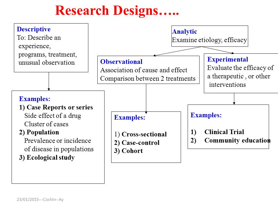 descriptive research design example Descriptive research design is a valid method for researching specific subjects and as a precursor to more quantitative studies whilst there are some valid concerns.