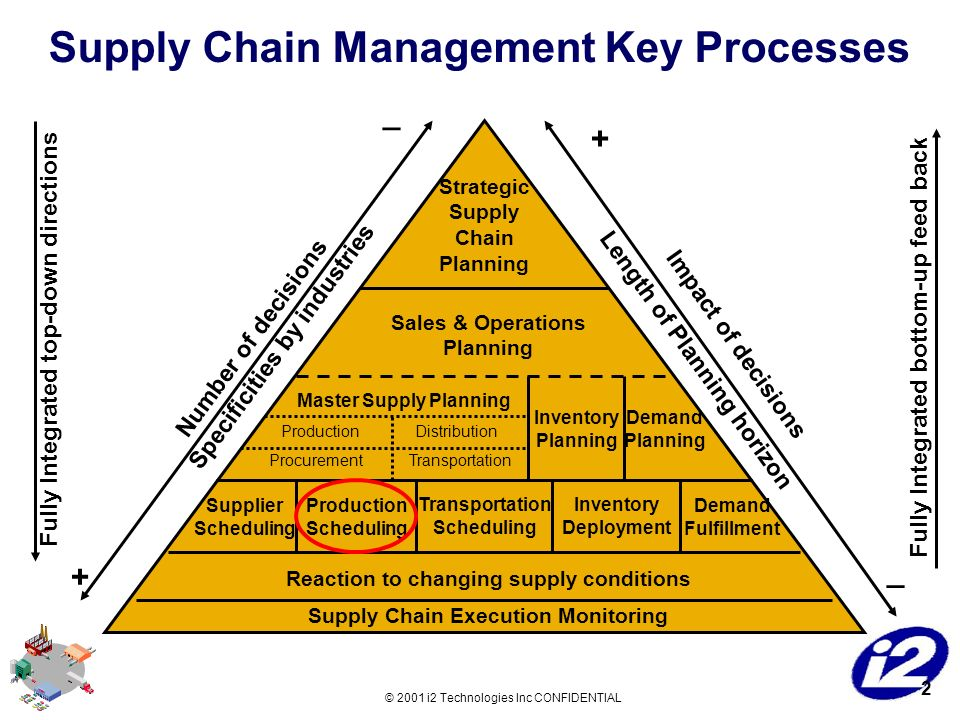tasks on strategic supply chain management and logistics Leading companies have come to realize that supply chain management is vital to success in the global market organizations now put logistics operations on the agenda for management discussion—including in the c-suite ceos recognize that their supply chains are strategic assets, both for.