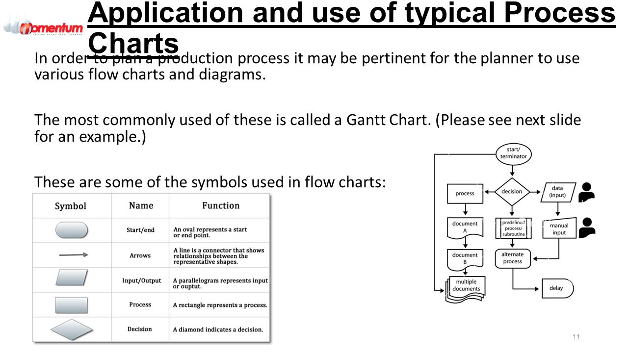 Qeta002 engineering organisational efficiency and improvement application and use of typical process charts nvjuhfo Gallery