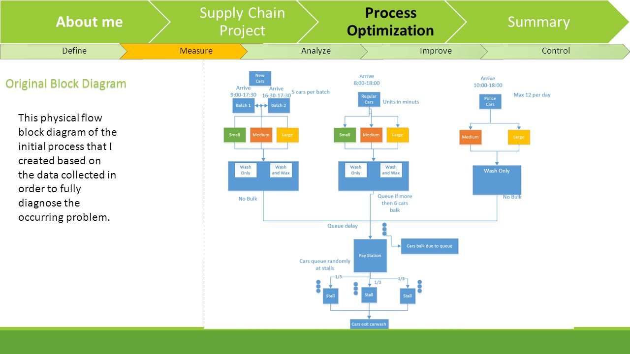 supply chain project