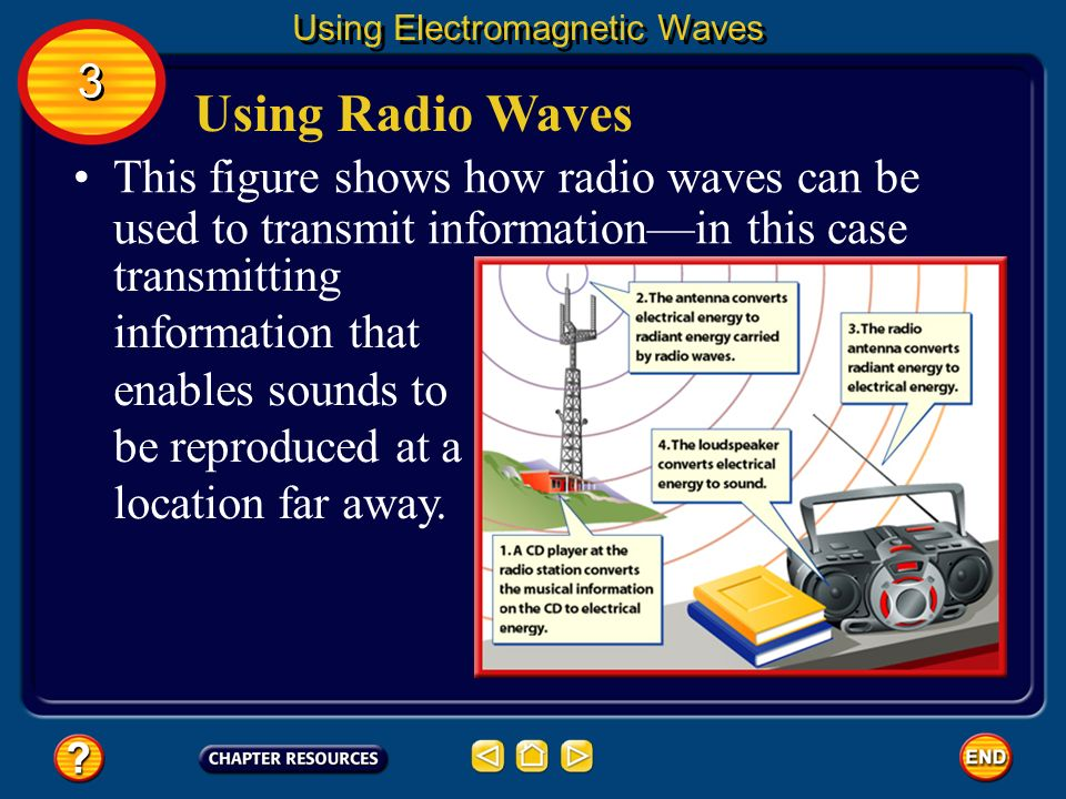 how to carry information through radio waves