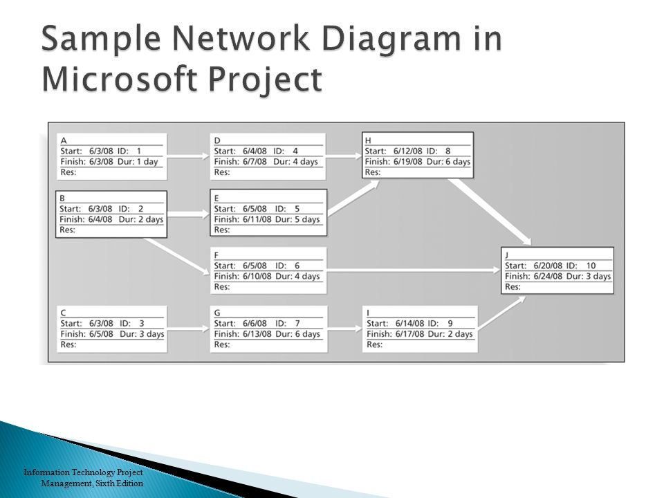 project management network diagram examples pdf