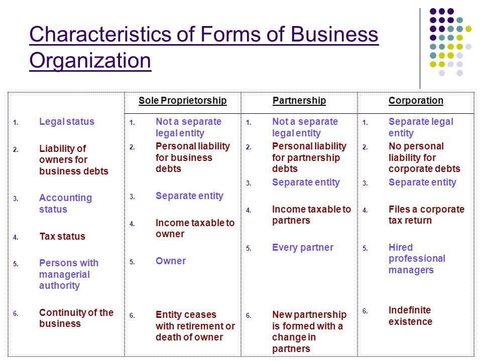what are the primary differences between sole proprietorship partnership and corporation forms of bu A private company is a company held under private  a sole proprietorship is not its  learn the differences between the types of business organizations so.