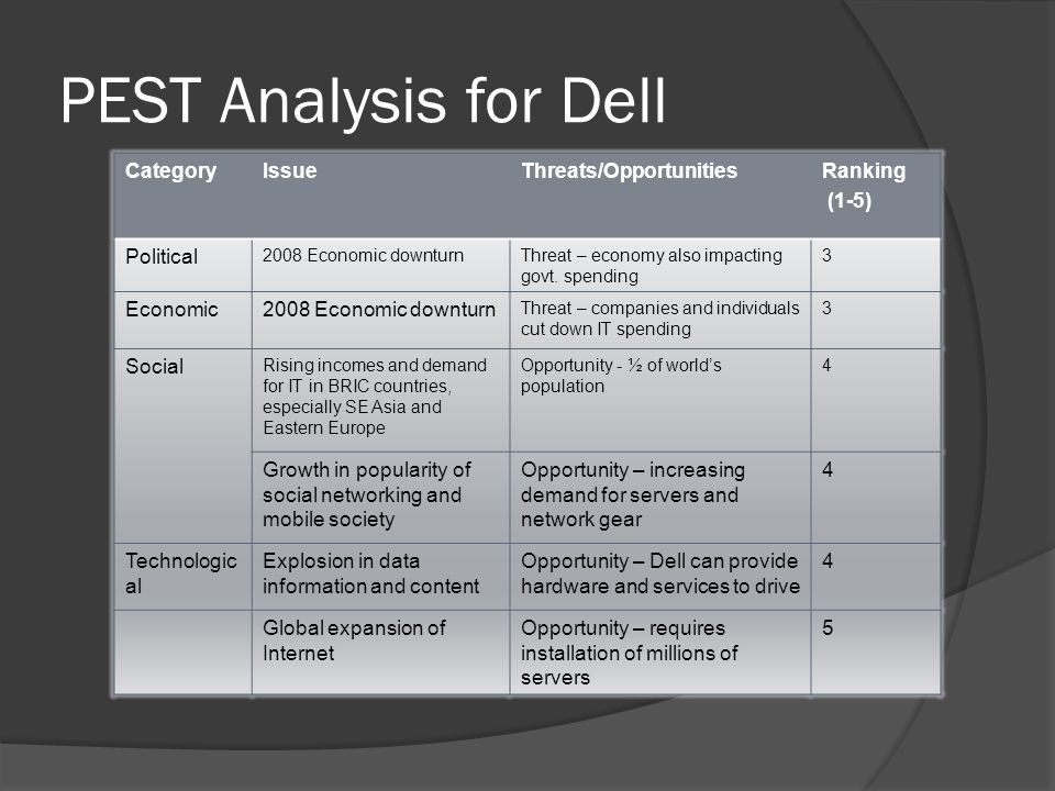 Dell Inc. Investment strategy Harvard Case Solution & Analysis
