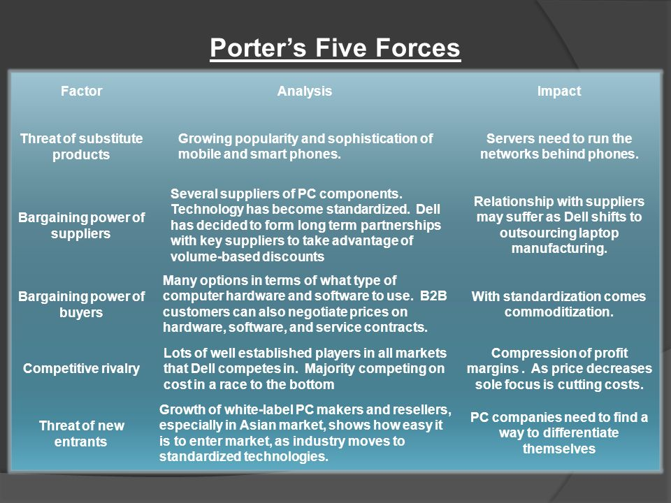 "an analysis of the pc industry advancements Porter's five forces analysis of the personal computer (pc) industry in his article ""the five competitive forces that shape strategy"", michael porter (2008) updates and extends his ""five forces"" framework he first introduced in 1979 and which has influenced the academic and business research for decades."